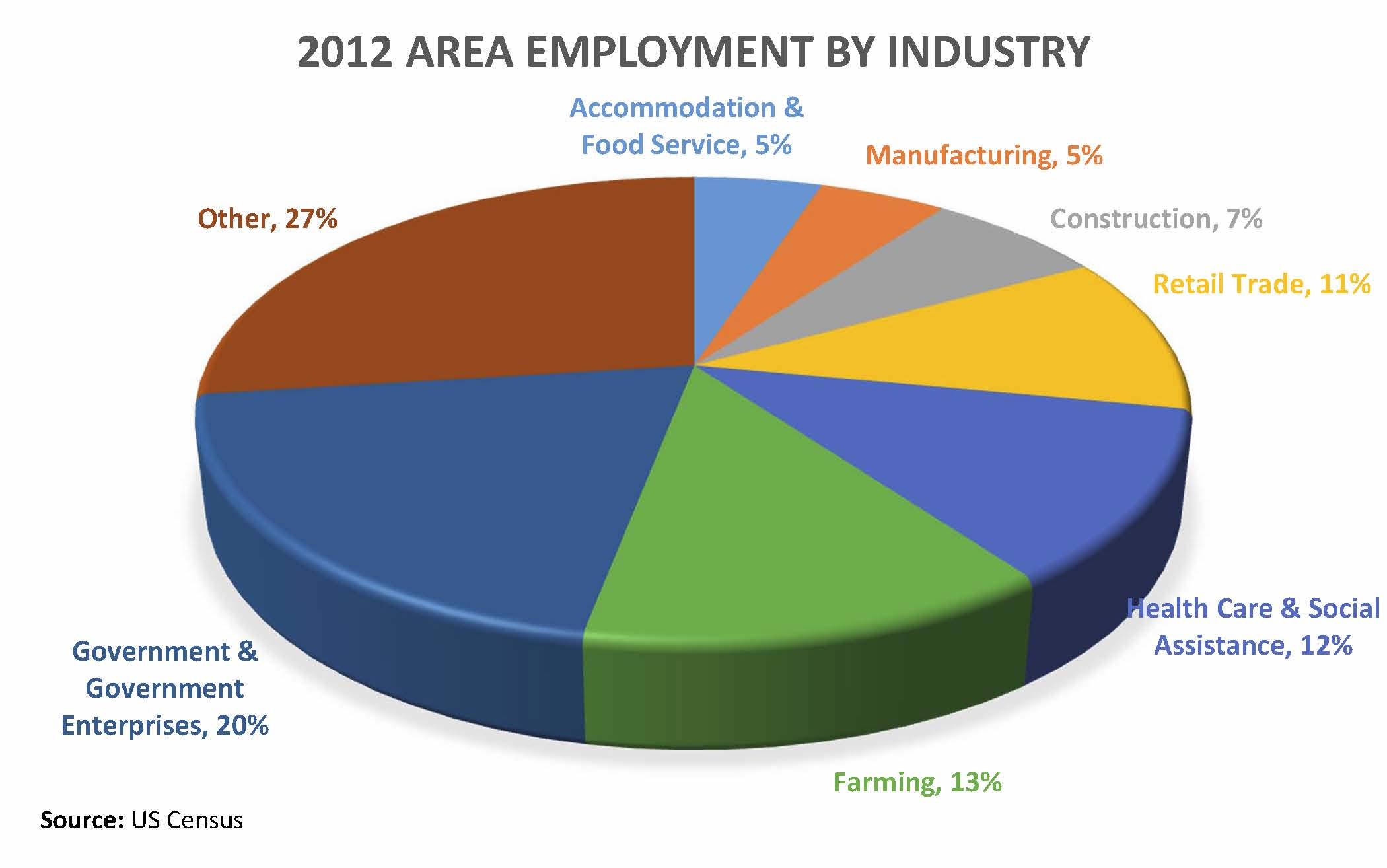 Employment by Industry 2012