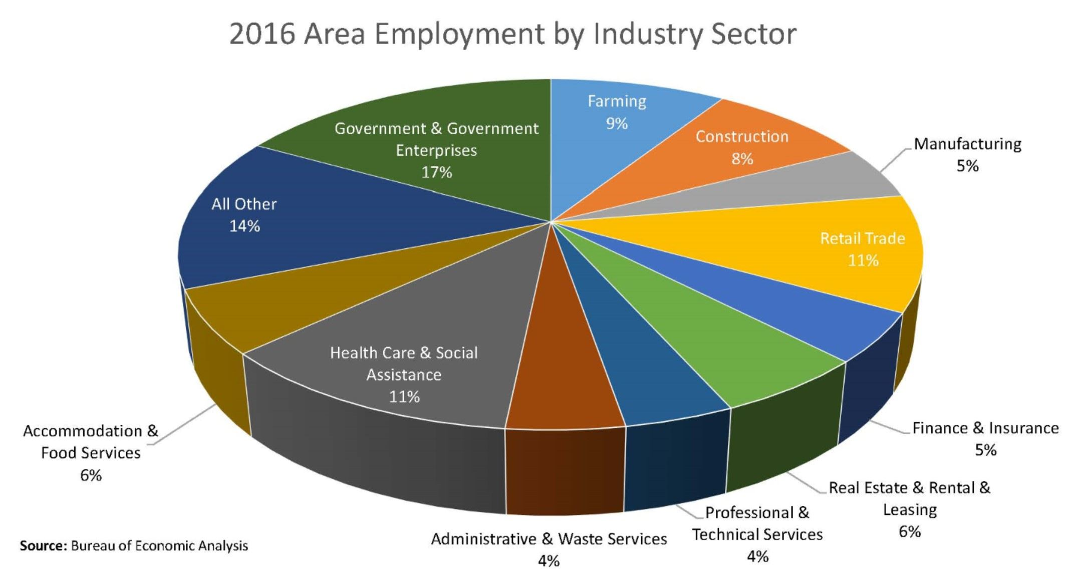 Miami County Employment by Industry from peer data